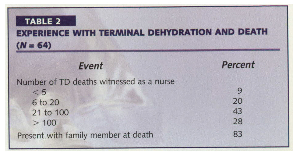 TABLE 2EXPERIENCE WITH TERMINAL DEHYDRATION AND DEATH
