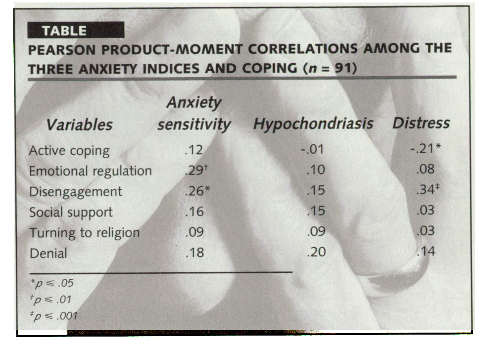 TABLEPEARSON PRODUCT-MOMENTCORRELATIONS AMONG THE THREE ANXIETY INDICES AND COPING (N = 91)