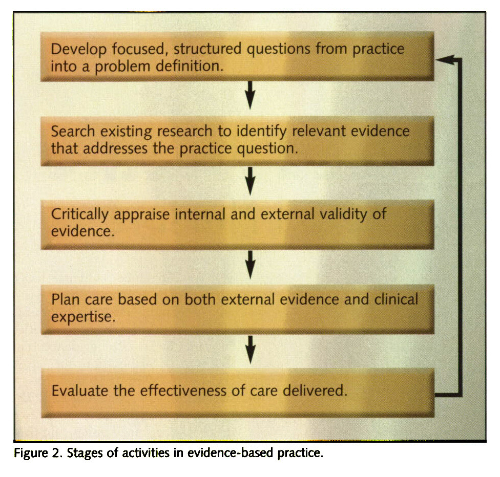 Figure 2. Stages of activities in evidence-based practice.