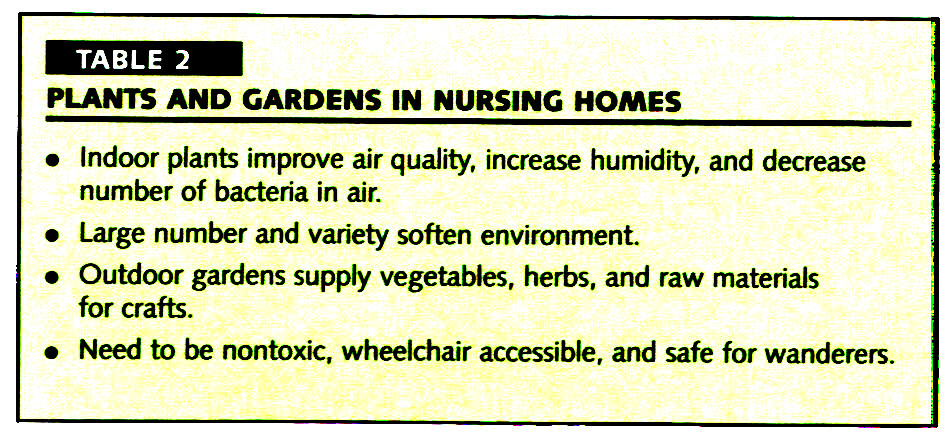 TABLE 2PLANTS AND GARDENS IN NURSING HOMES