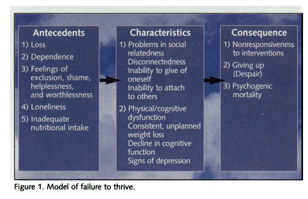 Figure 1. Model of failure to thrive.