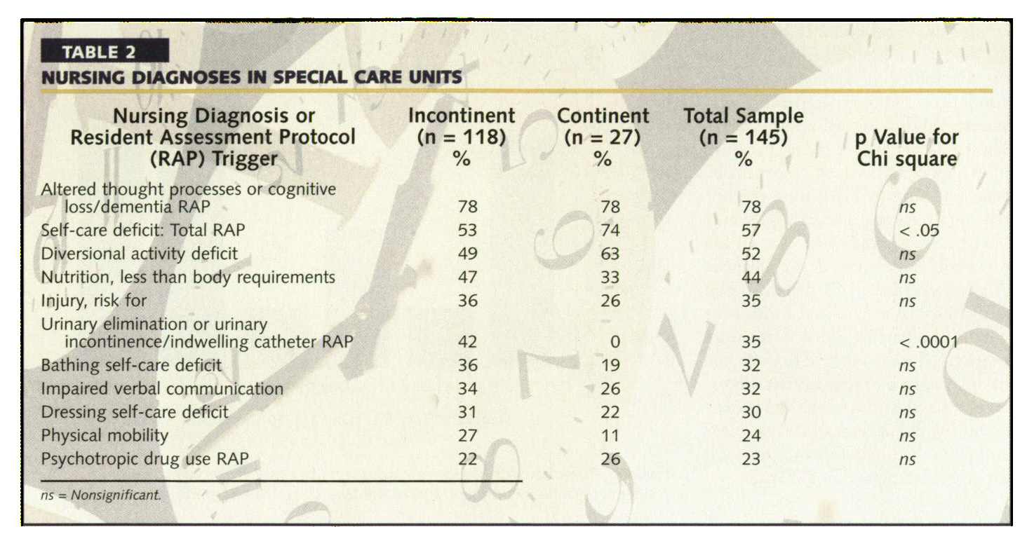 TABLE 2NURSING DIAGNOSES IN SPECIAL CARE UNITS