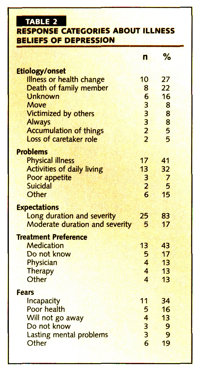 TABLE 2RESPONSE CATEGORIES ABOUT ILLNESS BELIEFS OF DEPRESSION