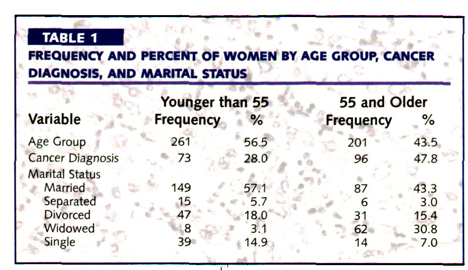 TABLE 1FREQUENCY AND PERCENT OF WOMEN BY AGE GROUP, CANCER DIAGNOSIS, AND MARITAL STATUS
