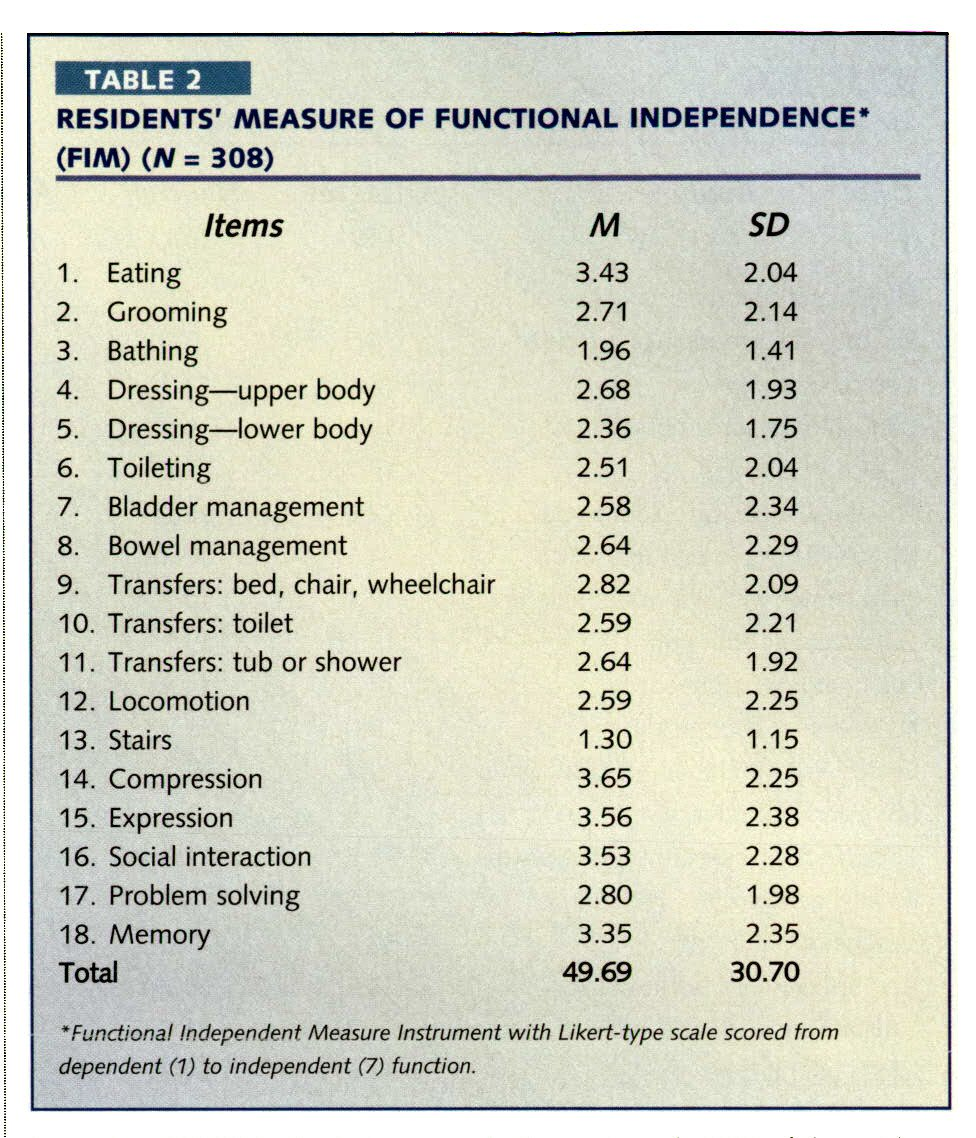 TABLE 2RESIDENTS' MEASURE OF FUNCTIONAL INDEPENDENCE* (FIM) (N = 308)