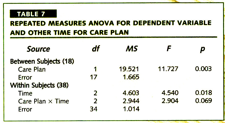 TABLE 7REPEATED MEASURES ANOVA FOR DEPENDENT VARIABLE AND OTHER TIME FOR CARE PLAN