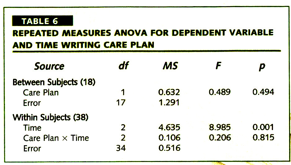 TABLE 6REPEATED MEASURES ANOVA FOR DEPENDENT VARIABLE AND TIME WRITING CARE PLAN