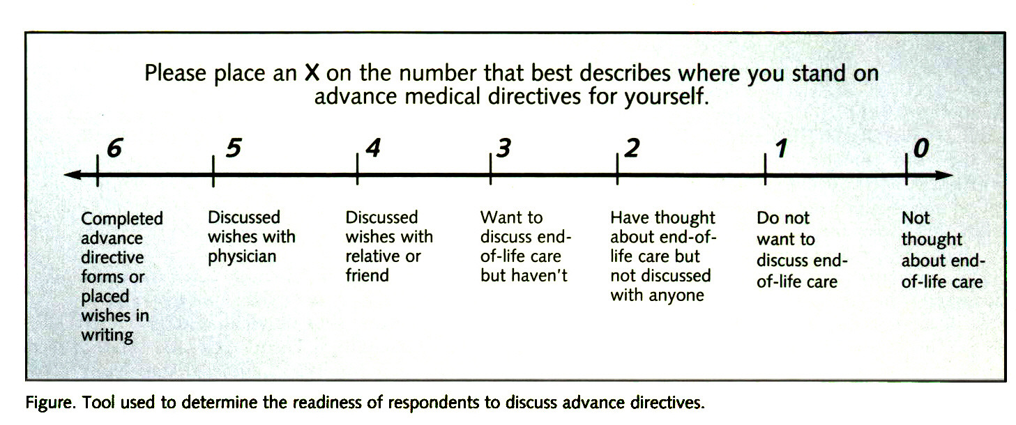 Figure. Tool used to determine the readiness of respondents to discuss advance directives.