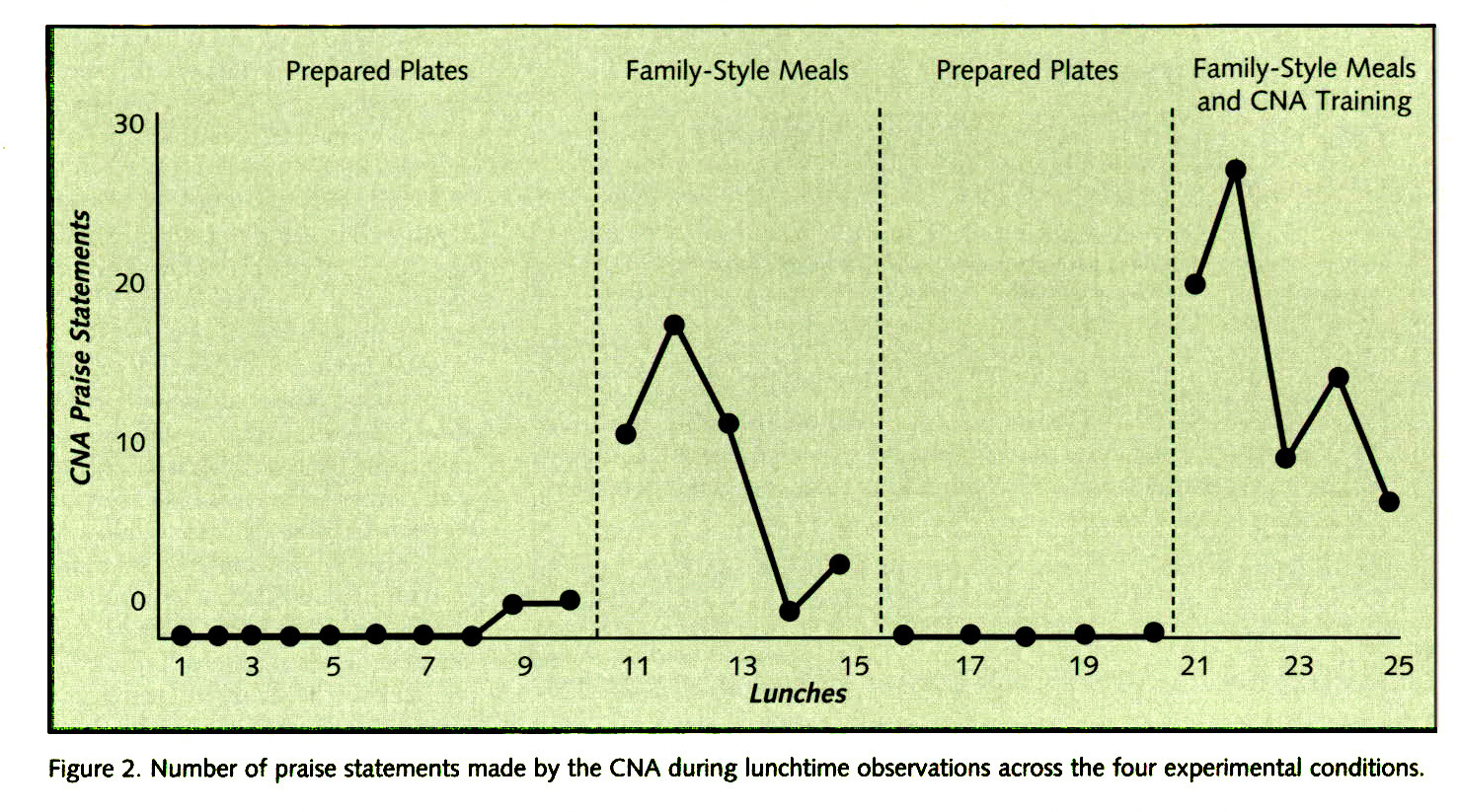 Figure 2. Number of praise statements made by the CNA during lunchtime observations across the four experimental conditions.
