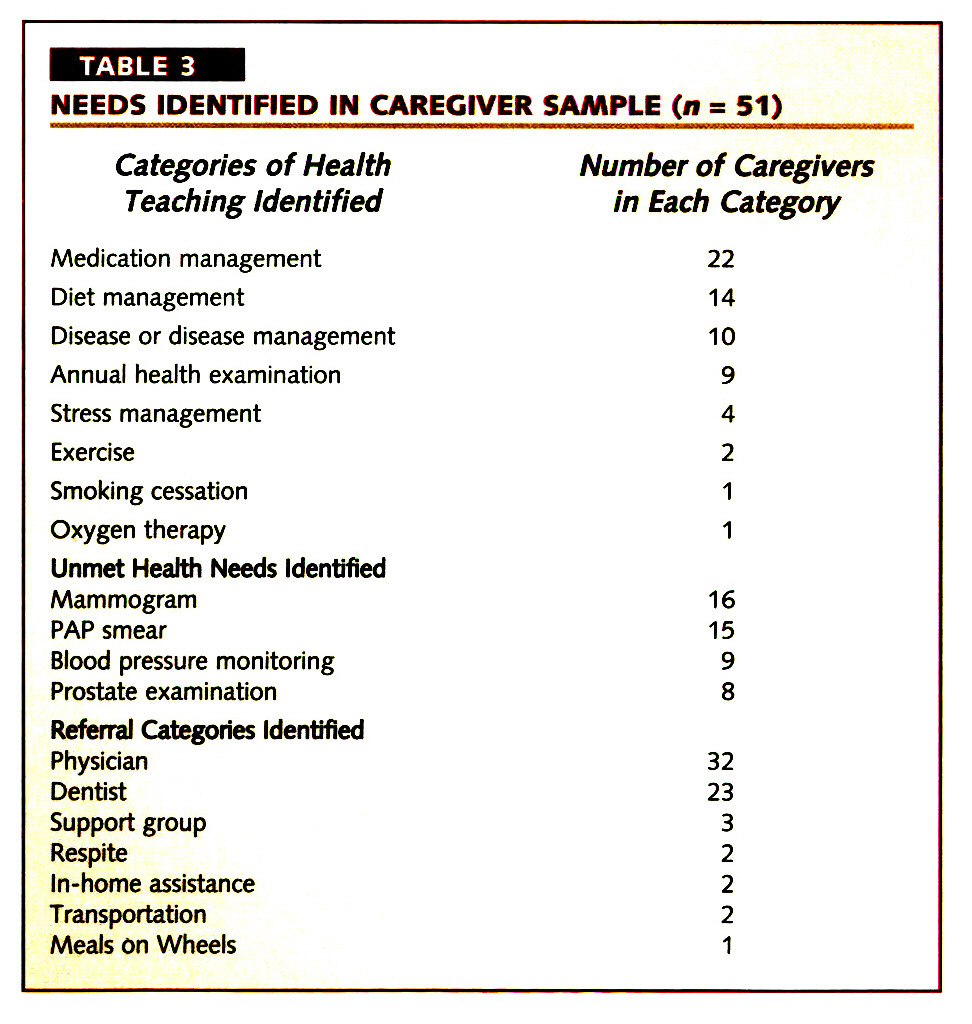 TABLE 3NEEDS IDENTIFIED IN CAREGIVER SAMPLE (n = 51)