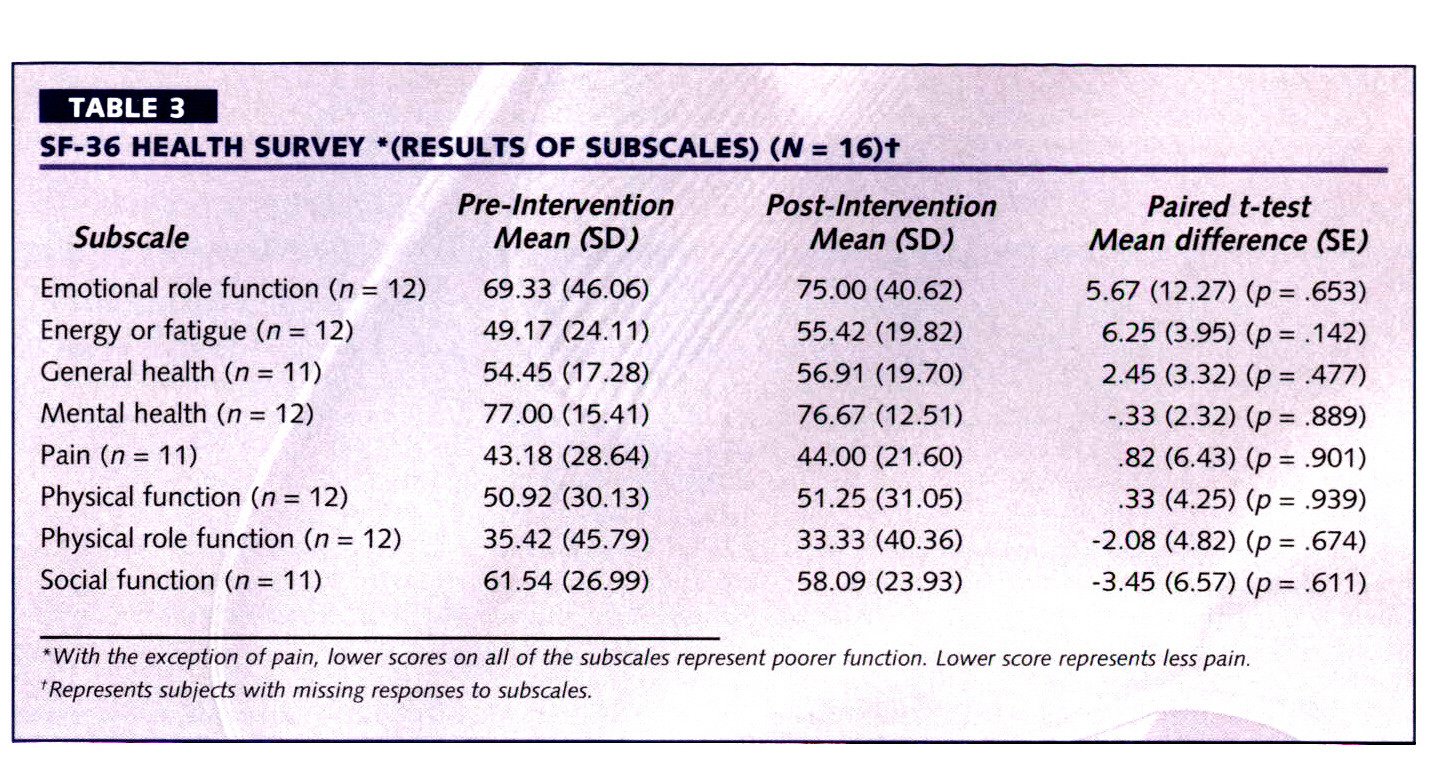 "TABLE 3SF-36 HEALTH SURVEY ""(RESULTS OF SUBSCALES) (N = 16)†"