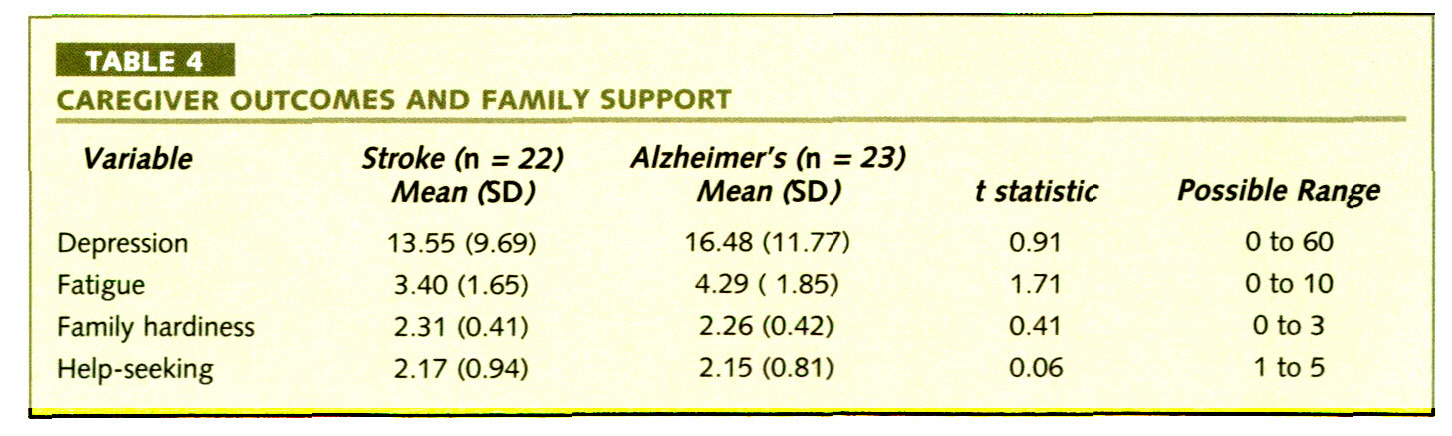 TABLE 4CAREGIVER OUTCOMES AND FAMILY SUPPORT