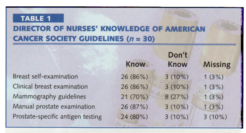TABLE 1DIRECTOR OF NURSES' KNOWLEDGE OF AMERICAN CANCER SOCIETY GUIDELINES (n = 30)