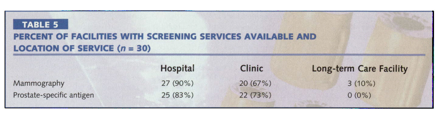 TABLE 5PERCENT OF FACILITIES WITH SCREENING SERVICES AVAILABLE AND LOCATION OF SERVICE (n = 30)