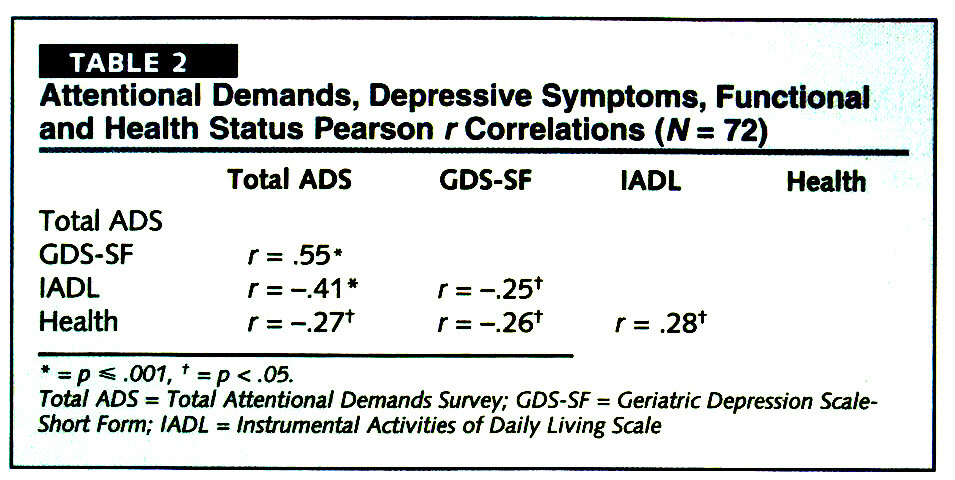 TABLE 2Attentional Demands, Depressive Symptoms, Functional and Health Status Pearson r Correlations (N = 72)