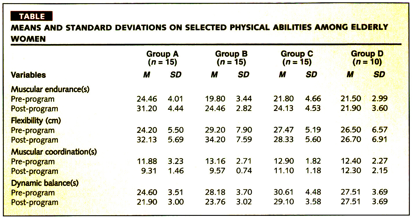 TABLEMEANS AND STANDARD DEVIATIONS ON SELECTED PHYSICAL ABILITIES AMONG ELDERLY WOMEN