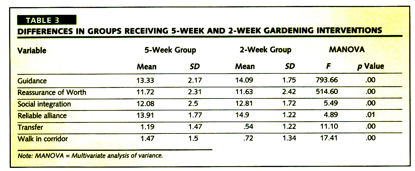 TABLE 3DIFFERENCES IN GROUPS RECEIVING 5-WEEK AND 2-WEEK GARDENING INTERVENTIONS