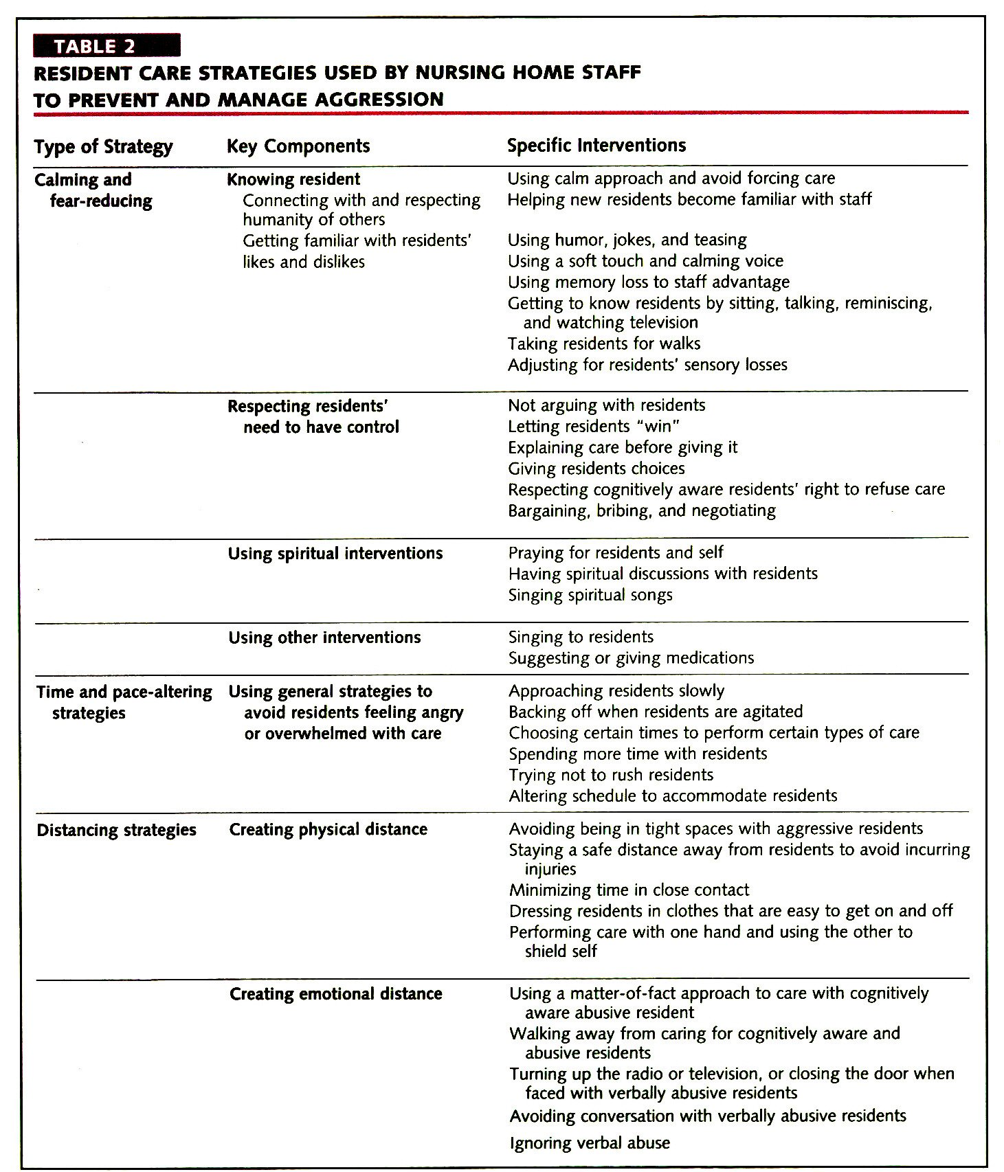 TABLE 2RESIDENT CARE STRATEGIES USED BY NURSING HOME STAFF TO PREVENT AND MANAGE AGGRESSION