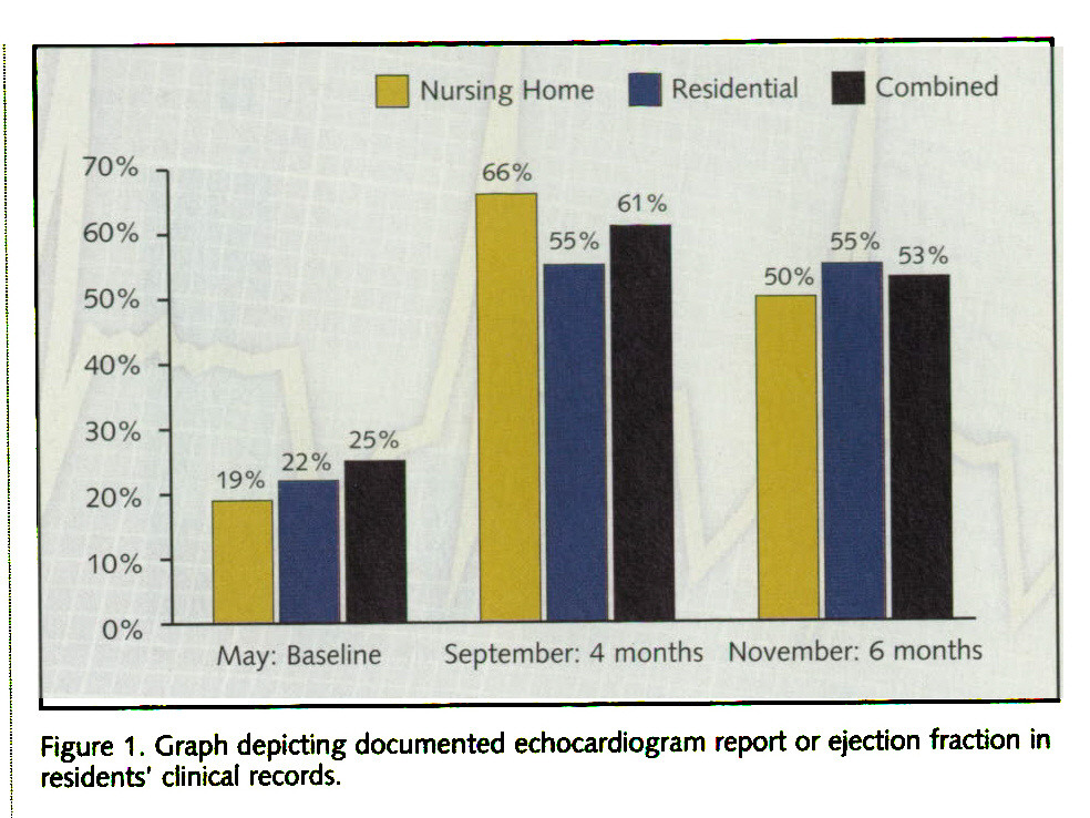 Figure 1 . Graph depicting documented echocardiogram report or ejection fraction in residents' clinical records.