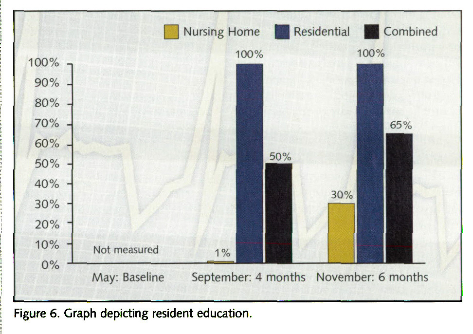 Figure 6. Graph depicting resident education.