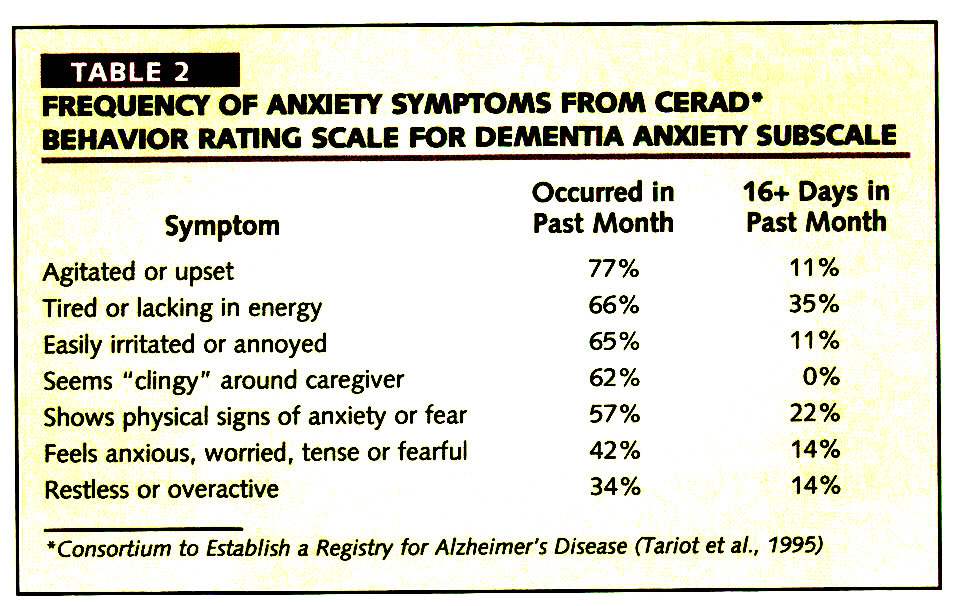 TABLE 2FREQUENCY OF ANXIETY SYMPTOMS FROM CERAD* BEHAVIOR RATING SCALE FOR DEMENTIA ANXIETY SUBSCALE