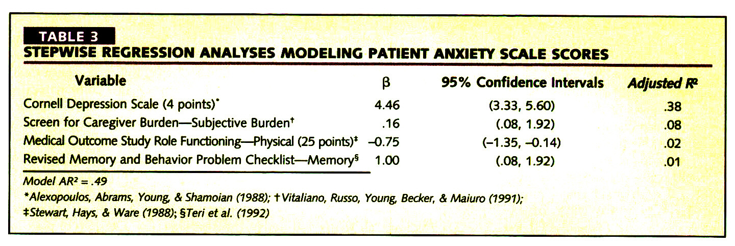 TABLE 3STEPWISE REGRESSION ANALYSES MODELING PATIENT ANXIETY SCALE SCORES
