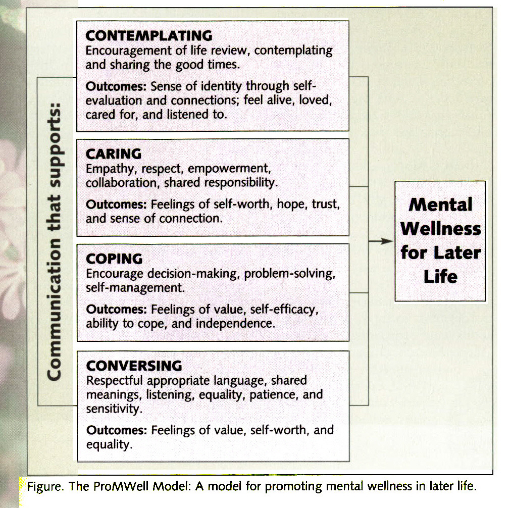 Figure. The ProMWell Model: A model for promoting mental wellness in later life.