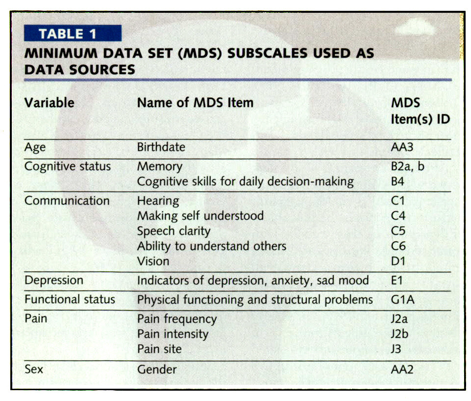TABLE 1MINIMUM DATA SET (MDS) SUBSCALES USED AS DATA SOURCES