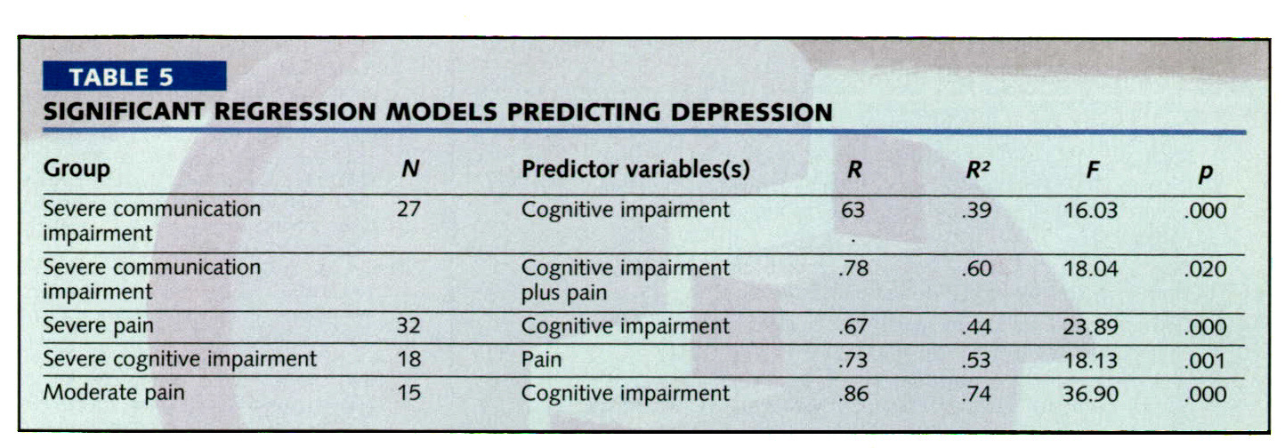 TABLE 5SIGNIFICANT REGRESSION MODELS PREDICTING DEPRESSION