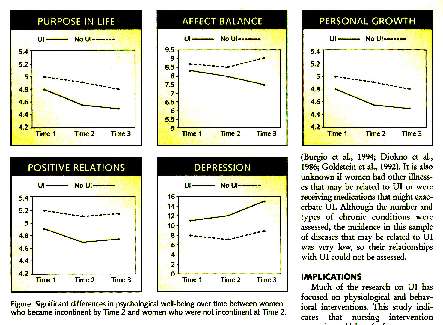 Figure. Significant differences in psychological well-being over time between women who became incontinent by Time 2 and women who were not incontinent at Time 2.
