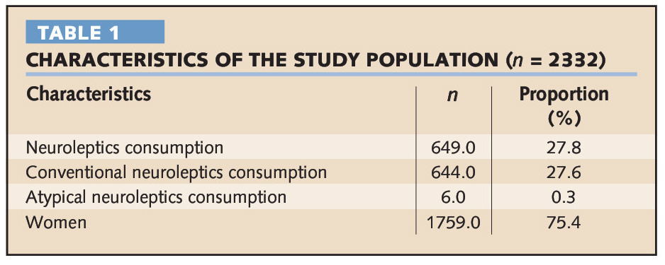TABLE 1CHARACTERISTICS OF THE STUDY POPULATION (n = 2332)