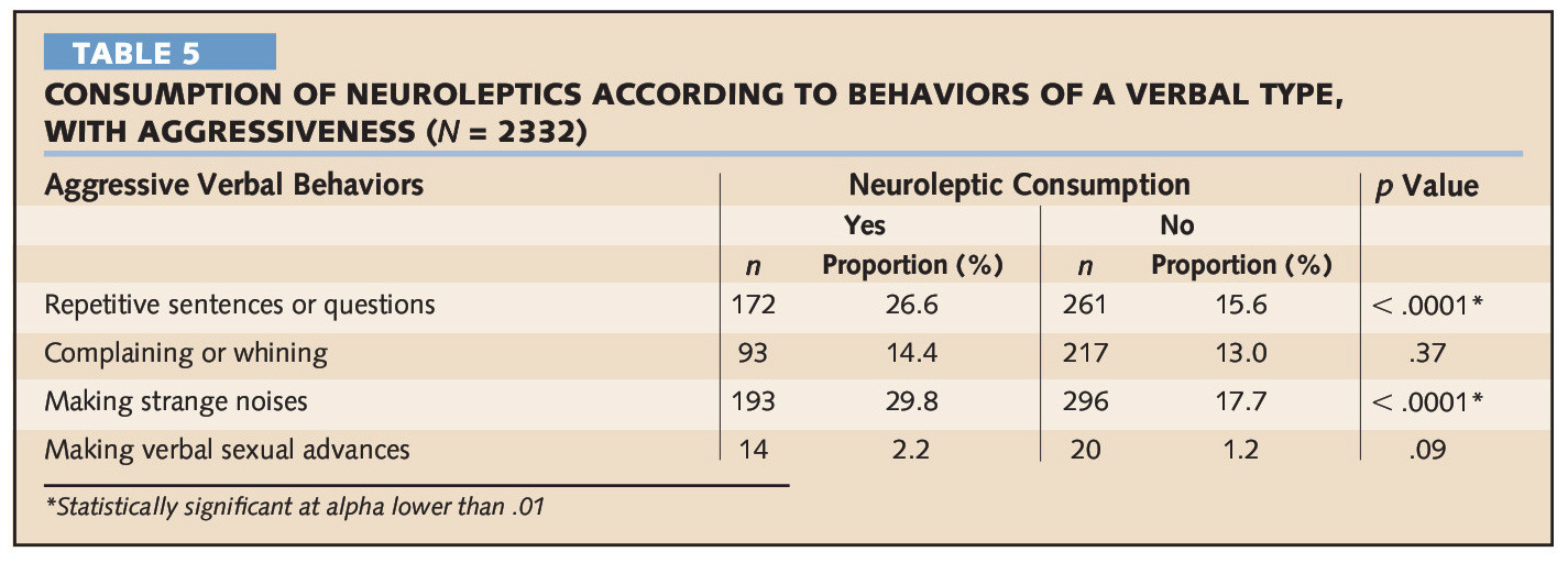 TABLE 5CONSUMPTION OF NEUROLEPTICS ACCORDING TO BEHAVIORS OF A VERBAL TYPE, WITH AGGRESSIVENESS (N = 2332)
