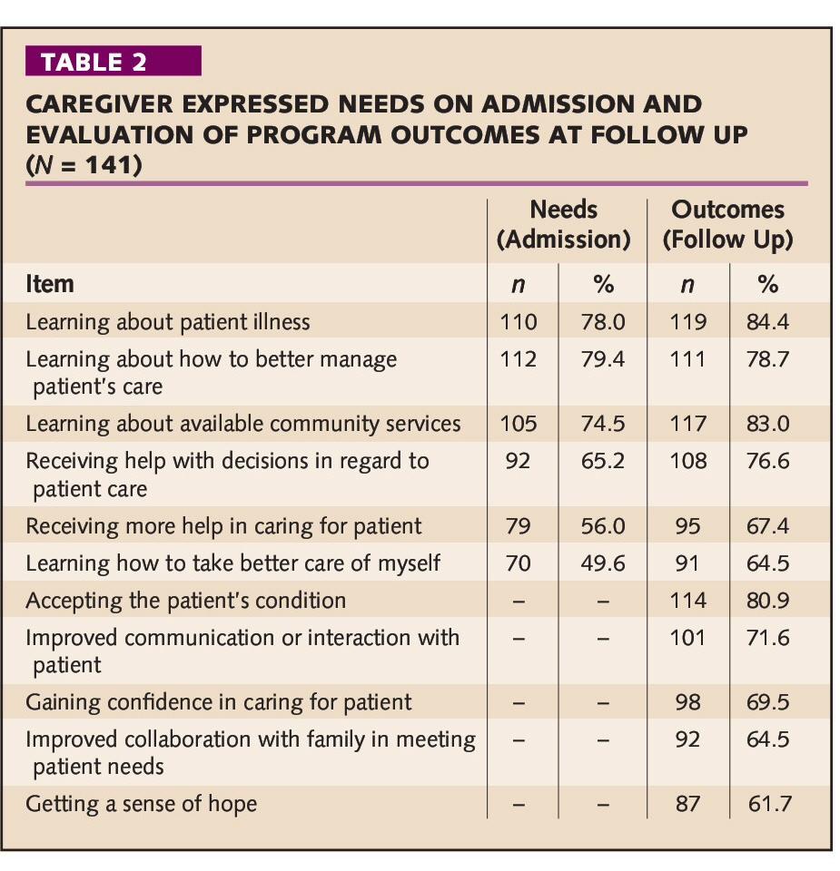 TABLE 2CAREGIVER EXPRESSED NEEDS ON ADMISSION AND EVALUATION OF PROGRAM OUTCOMES AT FOLLOW UP (N =141)