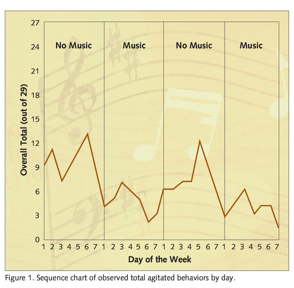 Figure 1 . Sequence chart of observed total agitated behaviors by day.