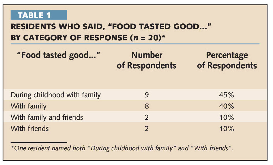 """TABLE 1RESIDENTS WHO SAID, """"FOOD TASTED GOOD..."""" BY CATEGORY OF RESPONSE (n = 2O)*"""