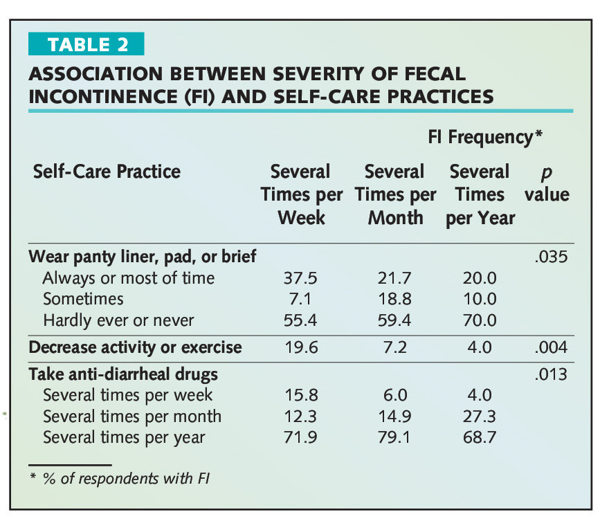 TABLE 2ASSOCIATION BETWEEN SEVERITY OF FECAL INCONTINENCE (Fl) AND SELF-CARE PRACTICES