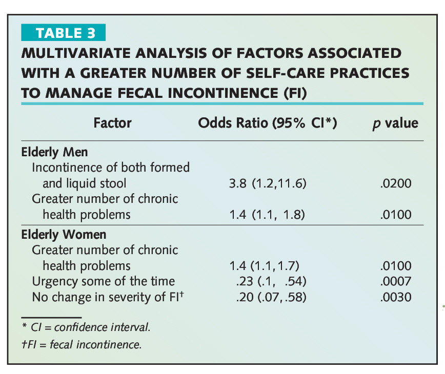 TABLE 3MULTIVARIATE ANALYSIS OF FACTORS ASSOCIATED WITH A GREATER NUMBER OF SELF-CARE PRACTICES TO MANAGE FECAL INCONTINENCE (Fl)