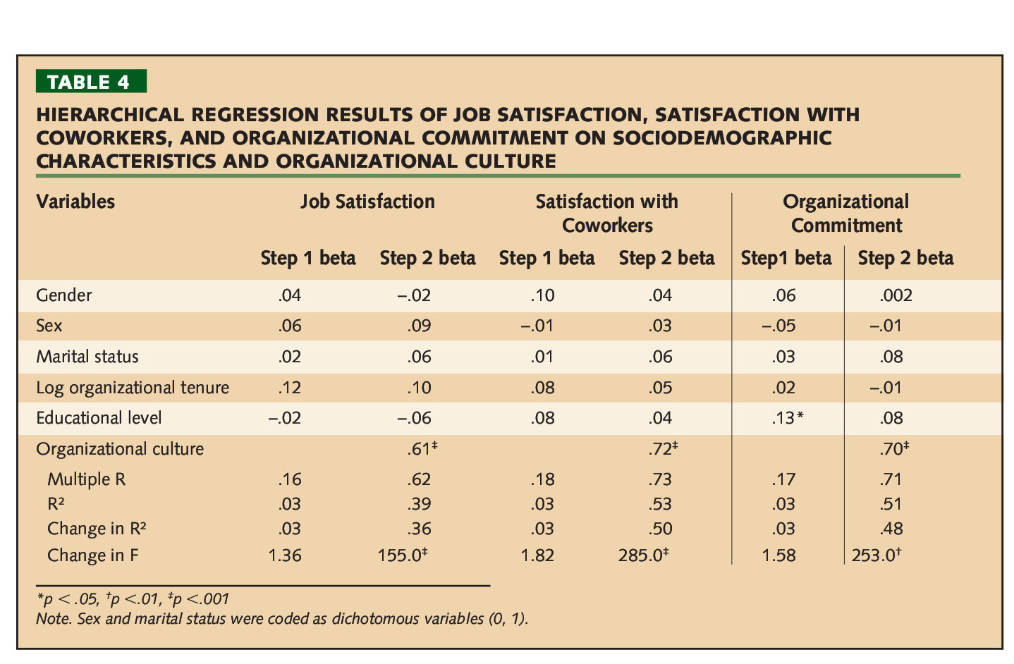 TABLE 4HIERARCHICAL REGRESSION RESULTS OF JOB SATISFACTION, SATISFACTION WITH COWORKERS, AND ORGANIZATIONAL COMMITMENT ON SOCIODEMOGRAPHIC CHARACTERISTICS AND ORGANIZATIONAL CULTURE