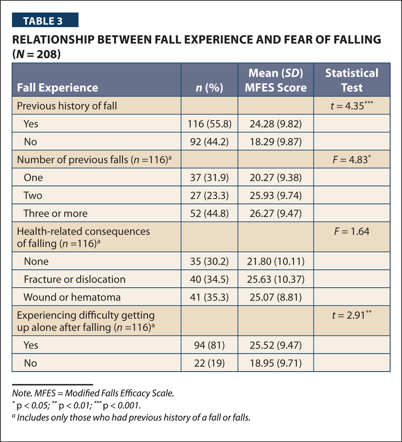 Relationship Between Fall Experience and Fear of Falling (n = 208)