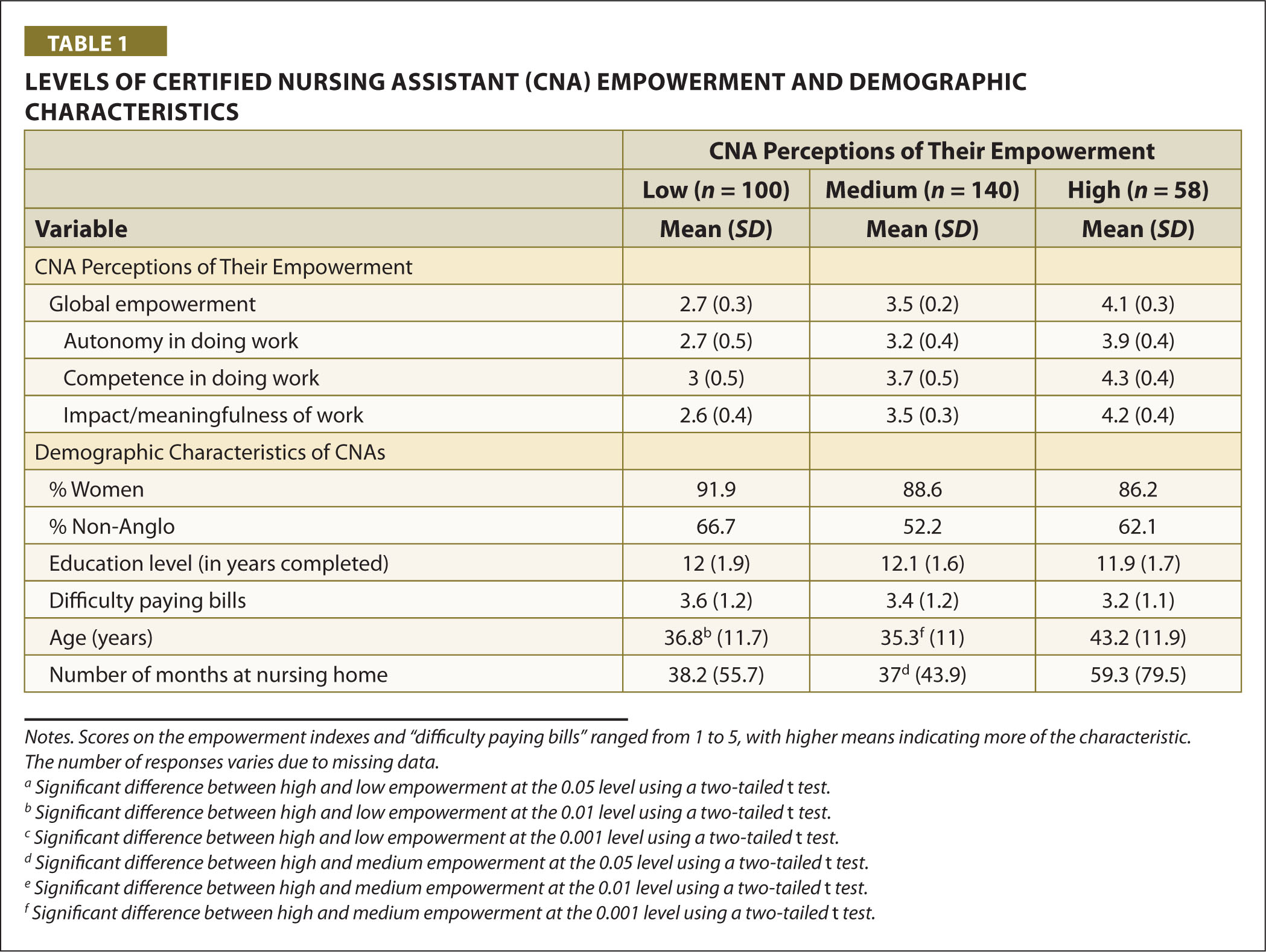 Levels of Certified Nursing Assistant (CNA) Empowerment and Demographic Characteristics
