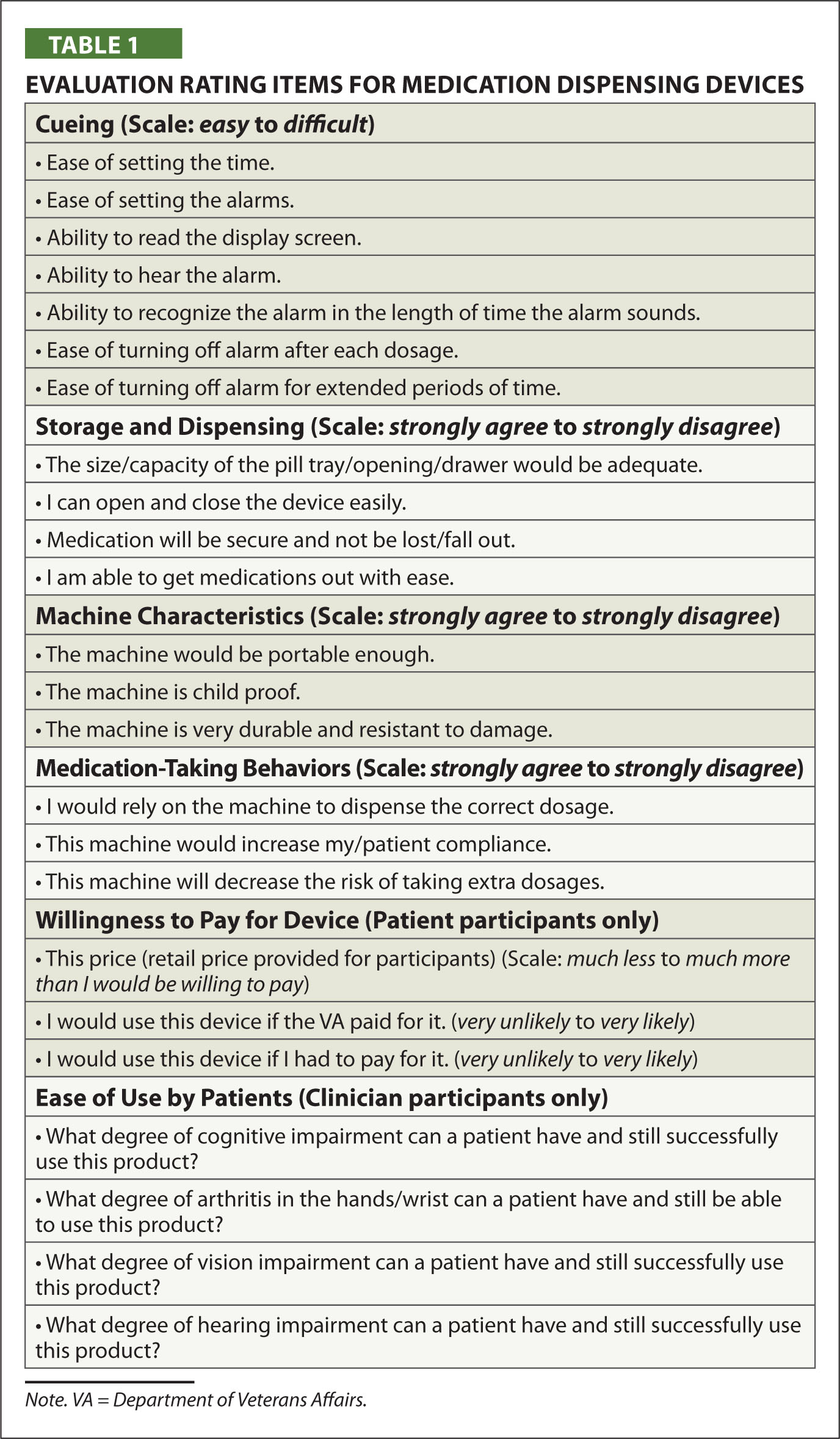 Evaluation Rating Items for Medication Dispensing Devices