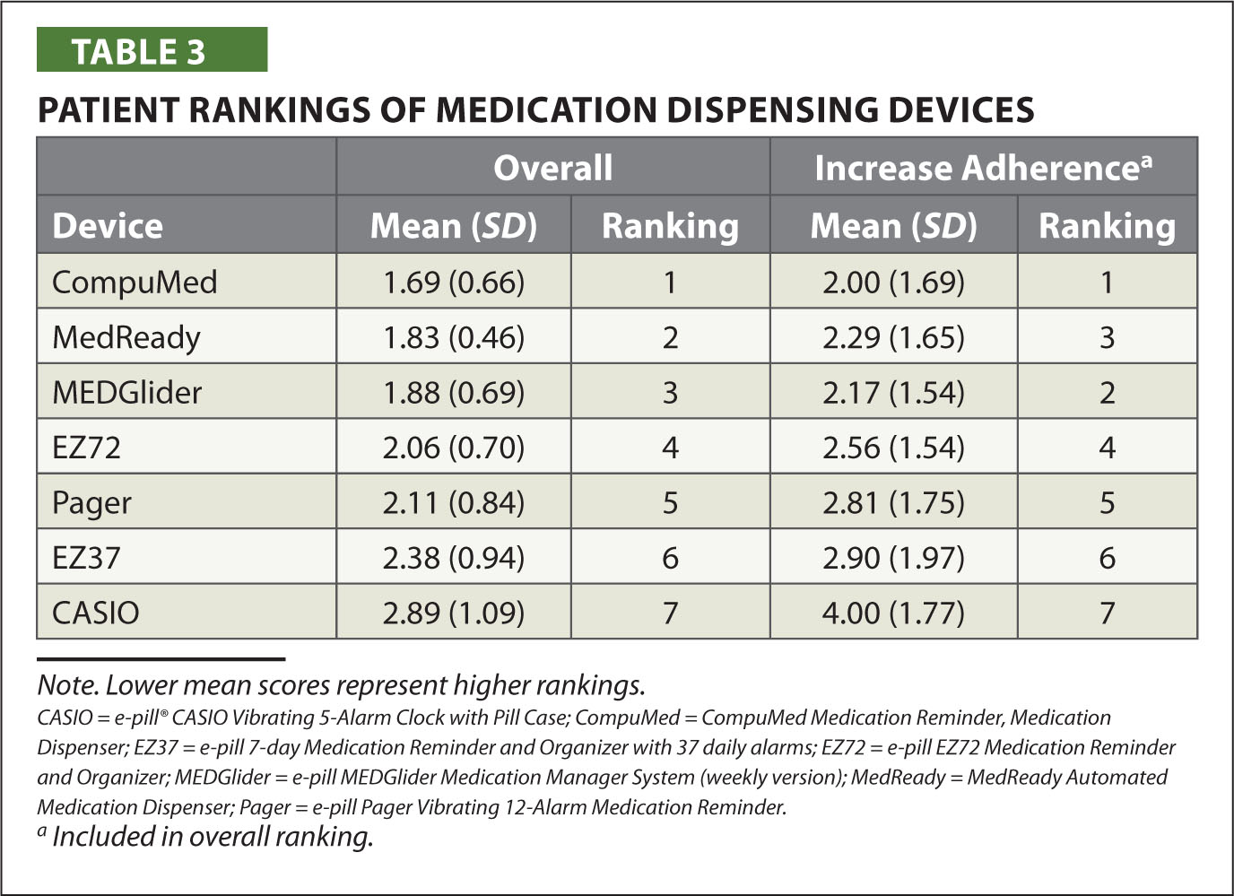 Patient Rankings of Medication Dispensing Devices