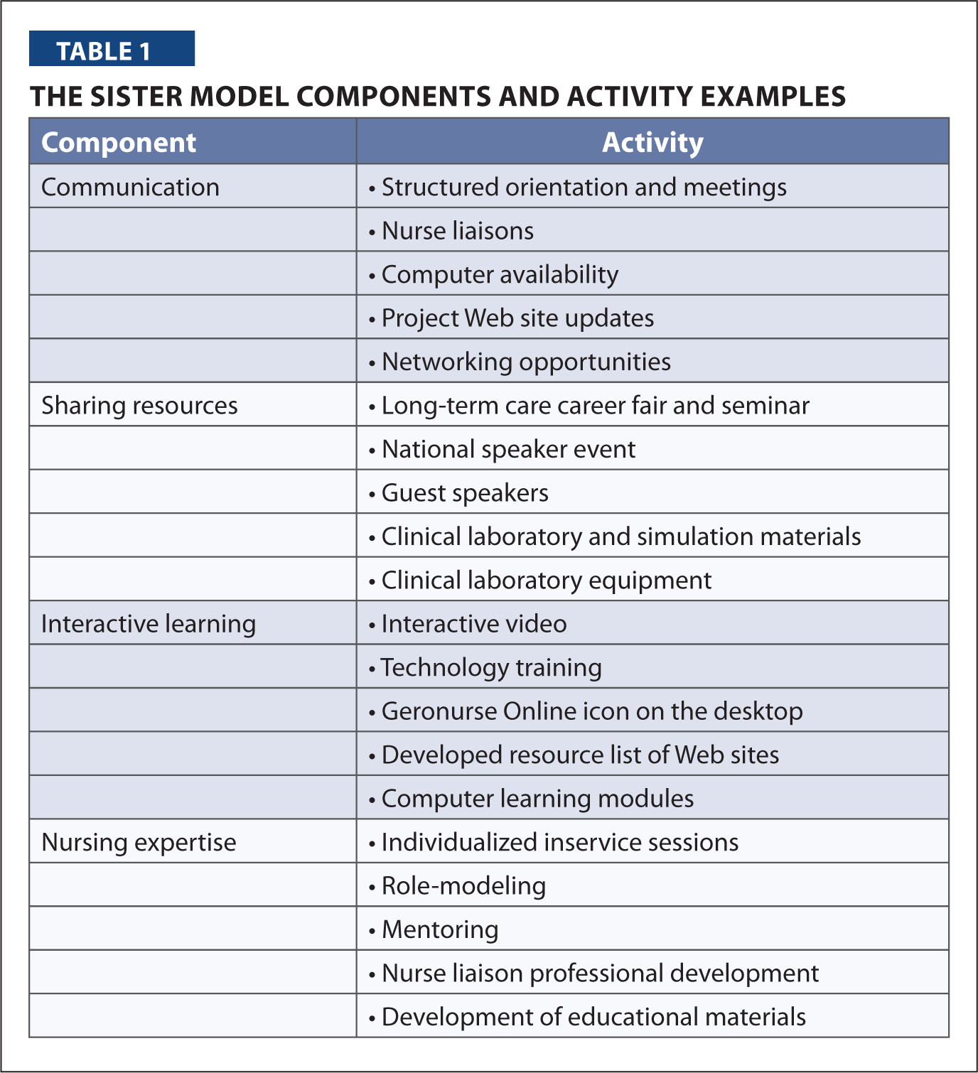 The Sister Model Components and Activity Examples