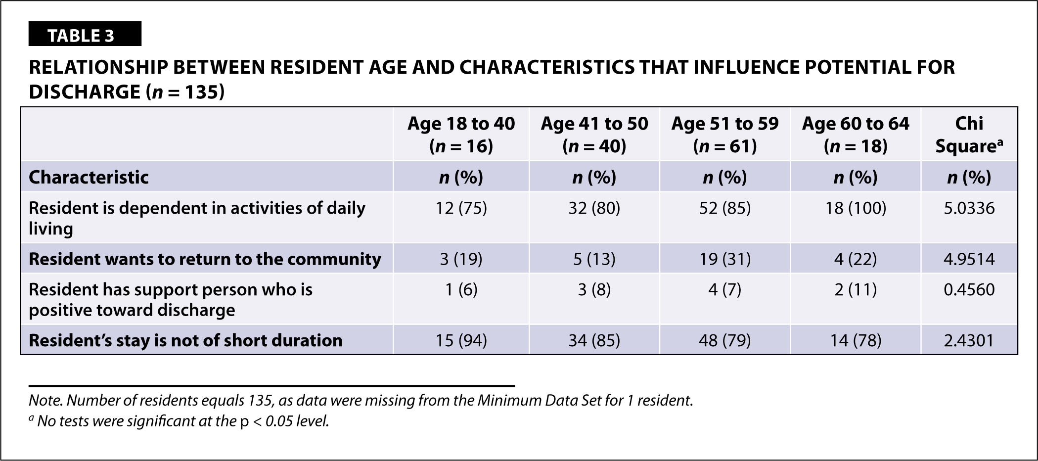 Relationship Between Resident Age and Characteristics that Influence Potential for Discharge (n = 135)