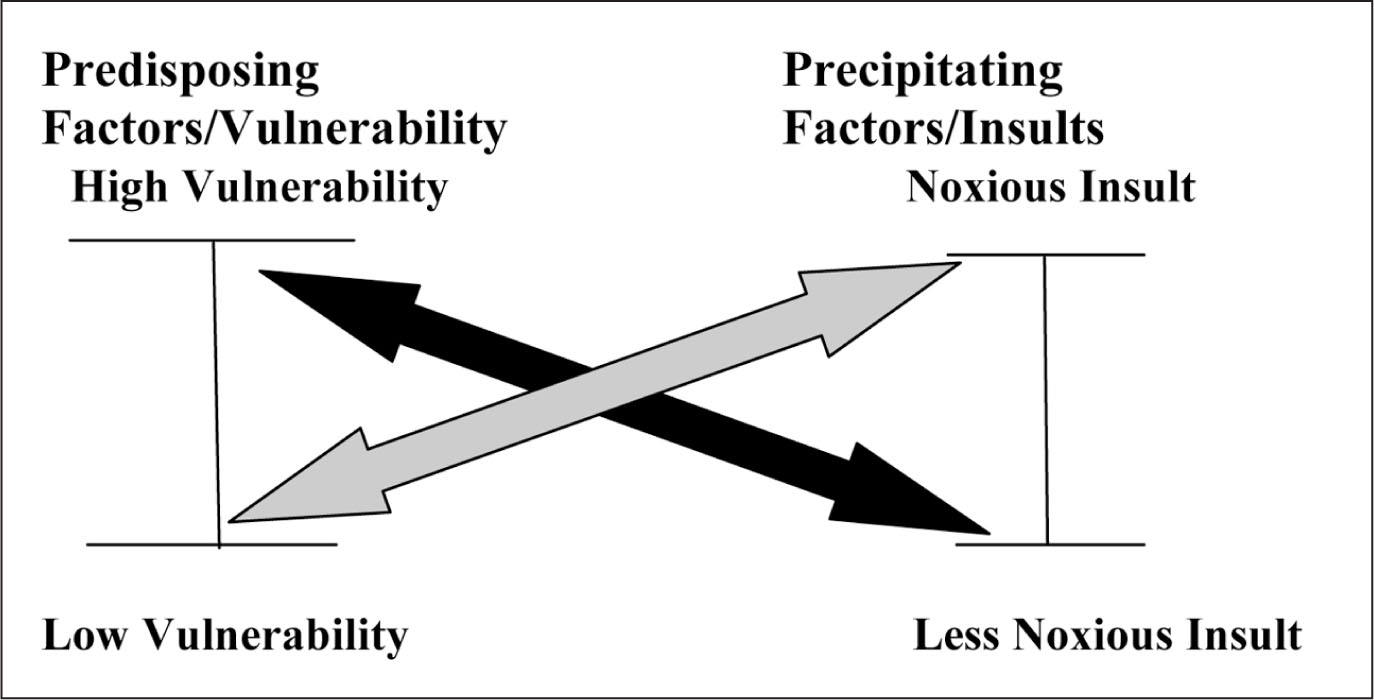 "Multifactorial Model of Delirium. ""The Development of Delirium Involves a Complex Interrelationship Between Baseline Patient Vulnerability (line to Left) and Precipitating Factors or Insults (line to Right). For Example, a Patient with Low Vulnerability Would Require Noxious Insults to Develop Delirium (gray Arrow). Conversely, a Highly Vulnerable Patient May Develop Delirium even with Relatively Trivial Insults (black Arrow)"" (Inouye & Charpentier, 1996, P. 855). Reprinted with Permission from the Journal of the American Medical Association, 1996, Vol. 275, No. 11, Pp. 852–857. Copyright © 1996 American Medical Association. All Rights Reserved."