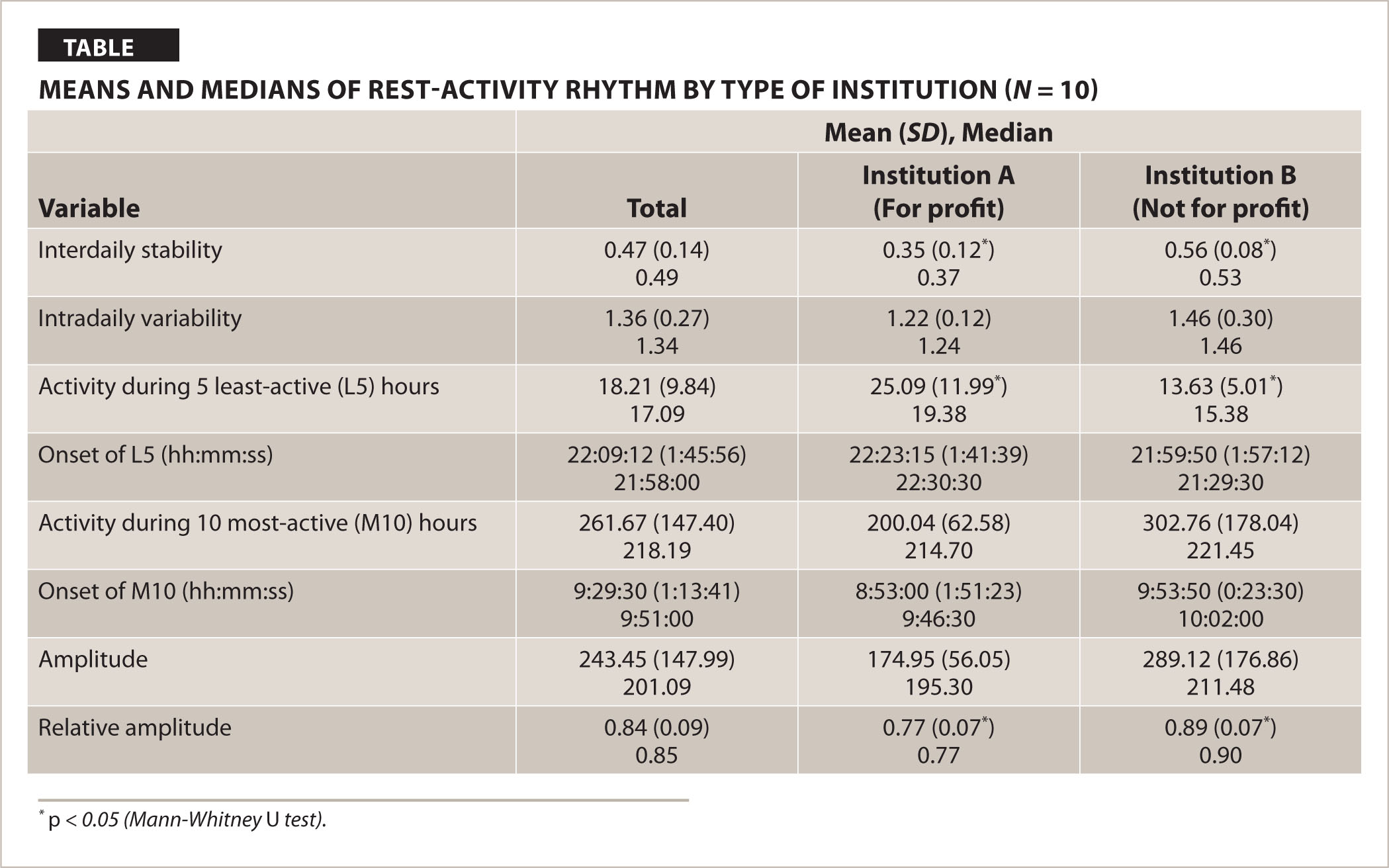 Means and Medians of Restfiactivity Rhythm by Type of Institution (N = 10)