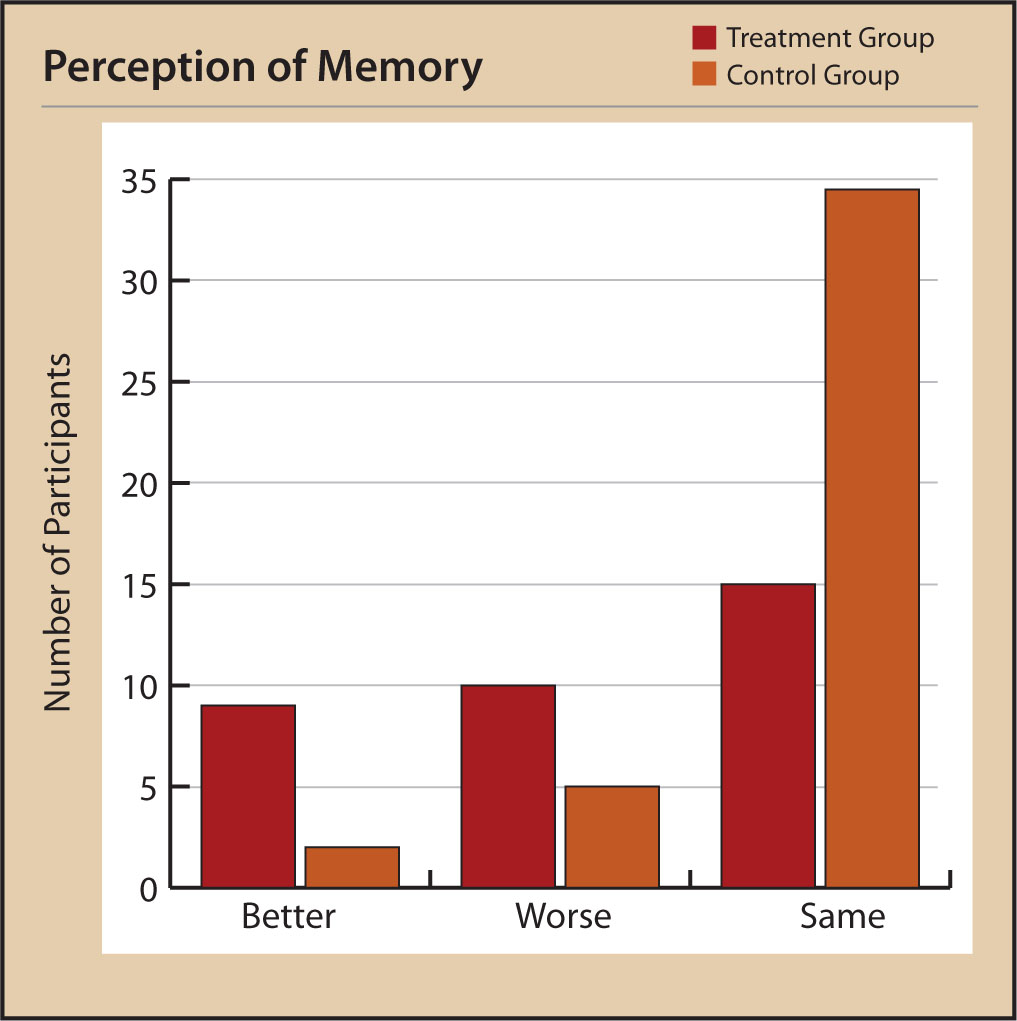 Participants' Reported Perception of Memory at Posttest.