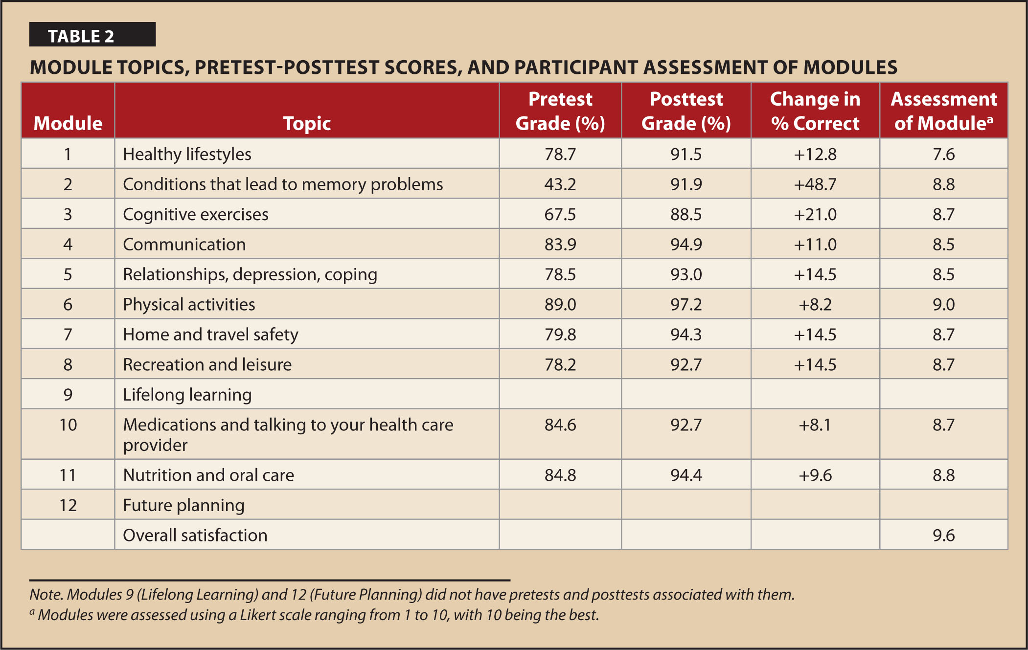 Module Topics, Pretest-Posttest Scores, and Participant Assessment of Modules