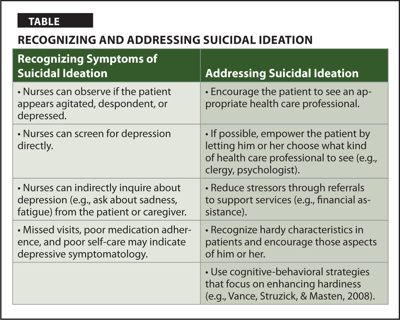 Recognizing and Addressing Suicidal Ideation