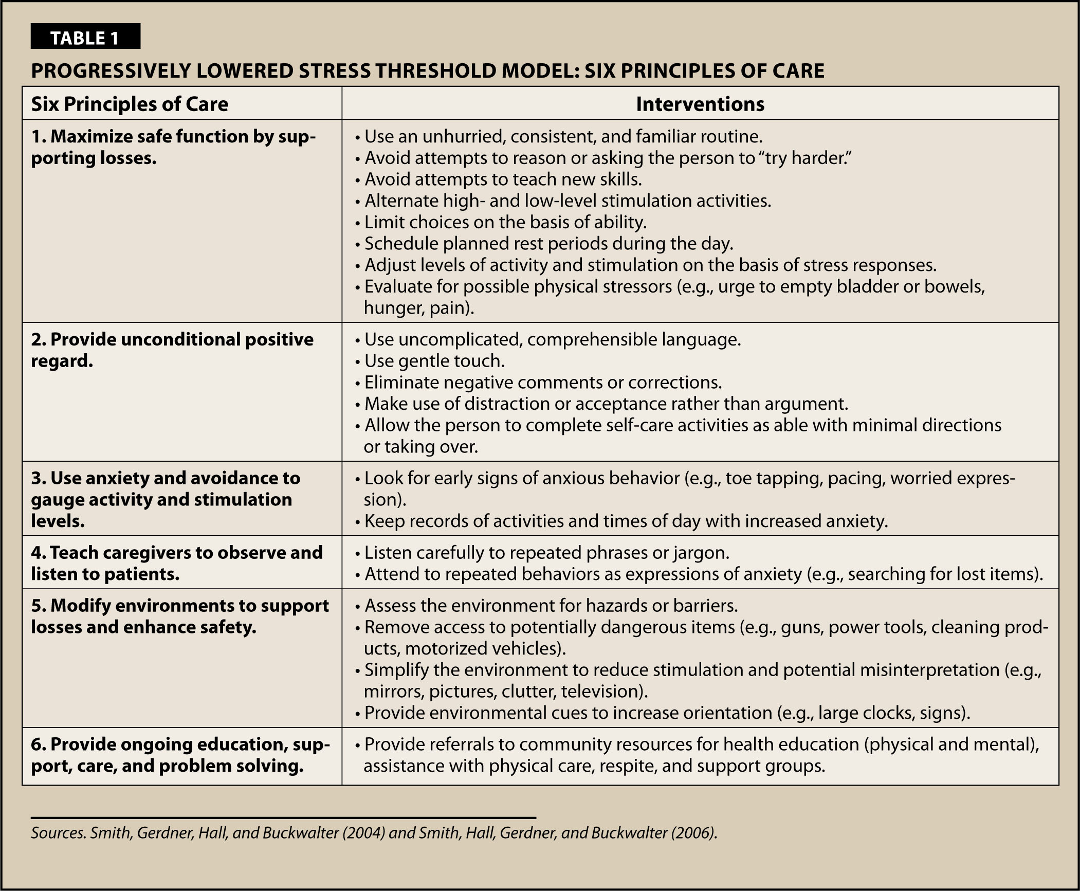 Progressively Lowered Stress Threshold Model: Six Principles of Care